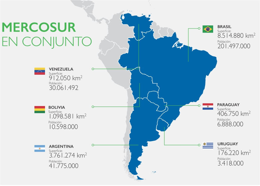 History of the sectoral commision for mercosur