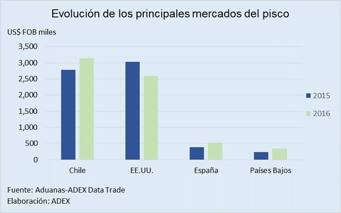 170206_agroexportaciones Perú_cuadro