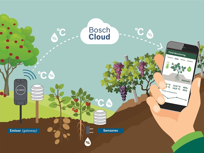 The new precision agriculture solution Bosch Field